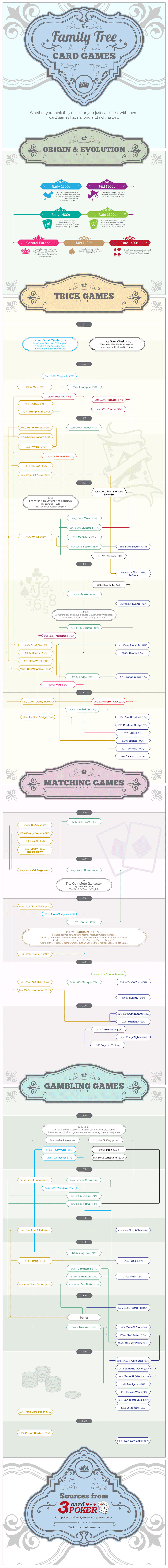 Family Tree of Card Games info-graphic